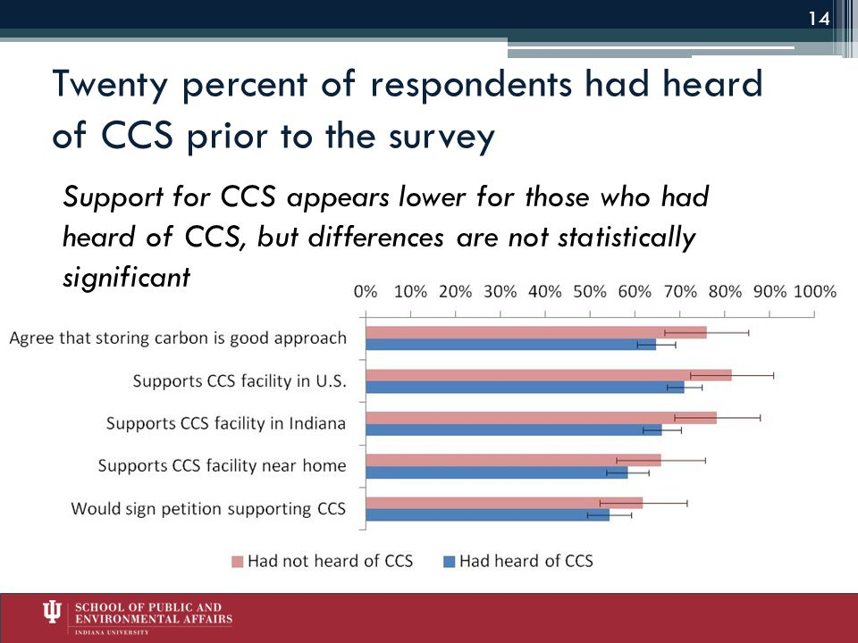 Twenty percent of respondents had heard of CCS prior to the survey Support for CCS appears lower for those who had heard of CCS, but differences are not statistically significant 14