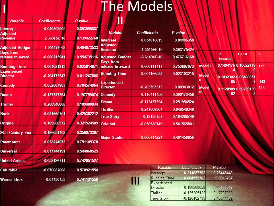 The Models VariableCoefficientsP-value Intercept-0.0540788190.84446358 Adjusted Revenue1.35159E-100.393175424 Adjusted Budget-8.61494E-100.476716168 Days from release to award-0.0001114170.753687073 Running Time0.0041665880.023103215 Experienced Director-0.2035953730.00943012 Comedy-0.1164114560.390173456 Drama-0.1134573940.251954524 Thriller-0.2476098640.048548348 True Story-0.121307570.184288749 Original-0.0505867490.541565801 Major Studio0.0667142240.401458856 I II VariableCoefficientsP-value Intercept0.0408025050.893999887 Adjusted Revenue2.36975E-100.139422768 Adjusted Budget-1.05117E-090.404673533 Days from release to award-0.0002139410.554735116 Running Time0.0040219130.035814871 Experienced Director-0.2041735470.011267886 Comedy-0.0526079030.704574964 Drama-0.1373273640.197759074 Thriller-0.2089466060.109480834 Book-0.0816657510.425362212 Original-0.1096069720.321524509 20th Century Fox-0.1260514020.356073307 Paramount0.0382240730.751105378 Universal-0.0777441910.544868525 United Artists0.0521267110.742051527 Columbia-0.0766826080.570921554 Warner Bros0.044804580.741121559 VariableCoefficientsP-value Intercept-0.2116873020.25445443 Running Time0.0045577020.0013287 Experienced Director-0.1883806590.0128017 Thriller-0.1352051220.17707669 True Story-0.1204027990.15641439 R Squared F-Testn Model I 0.1494176 4 0.16022779 9 143 Model II 0.1432302 65 0.03408357 7 143 Model III 0.1120909 62 0.00239139 8 143 III