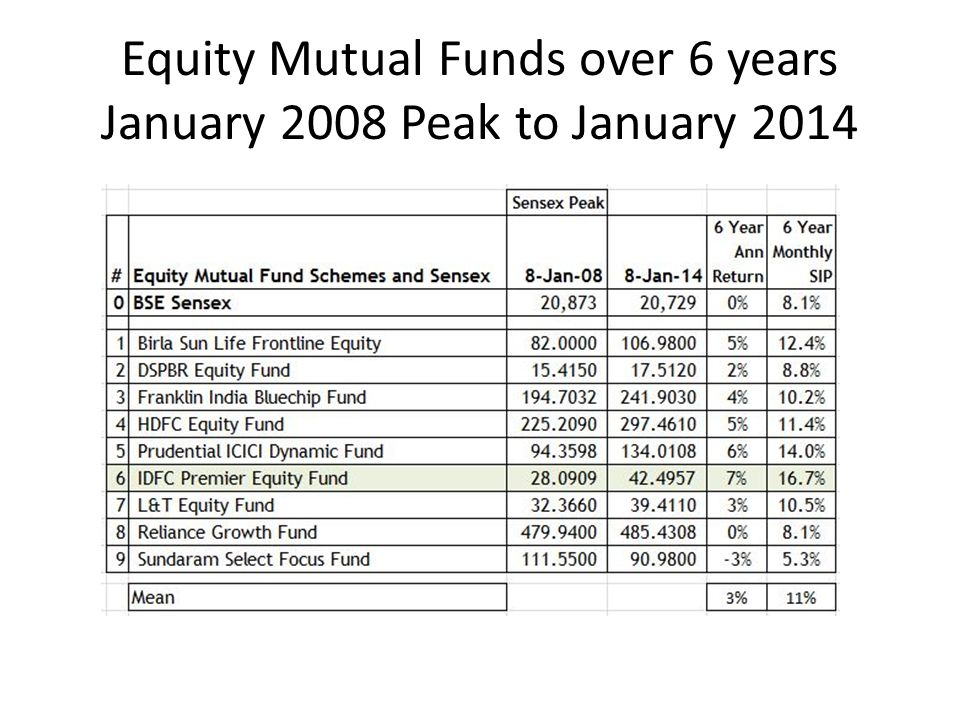 Equity Mutual Funds over 6 years January 2008 Peak to January 2014