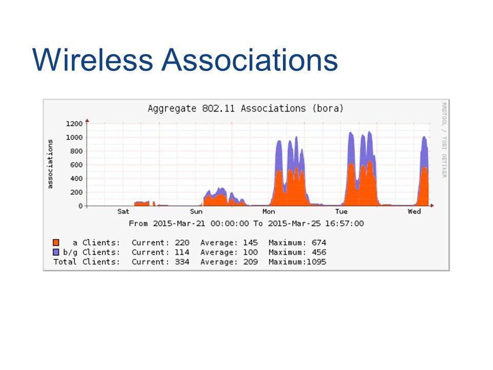 Wireless Associations