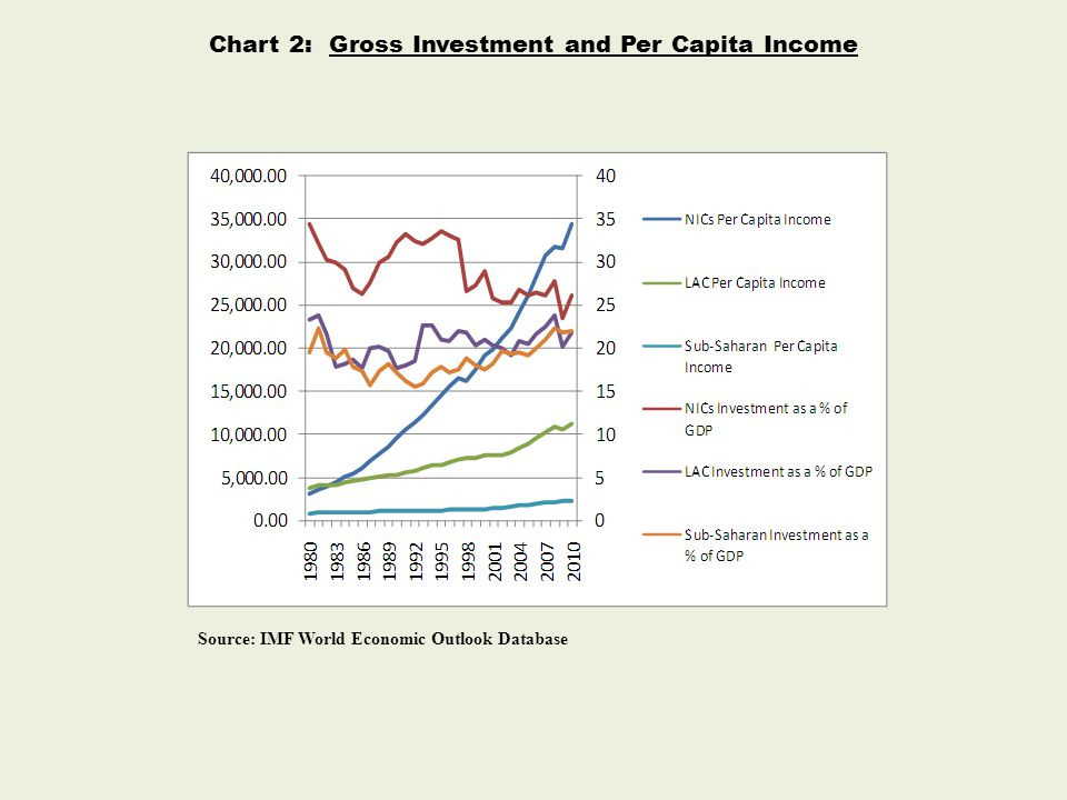 Chart 2: Gross Investment and Per Capita Income Source: IMF World Economic Outlook Database
