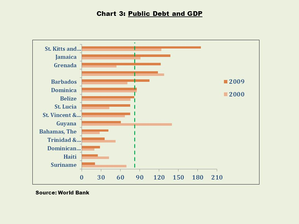 Chart 3: Public Debt and GDP Source: World Bank