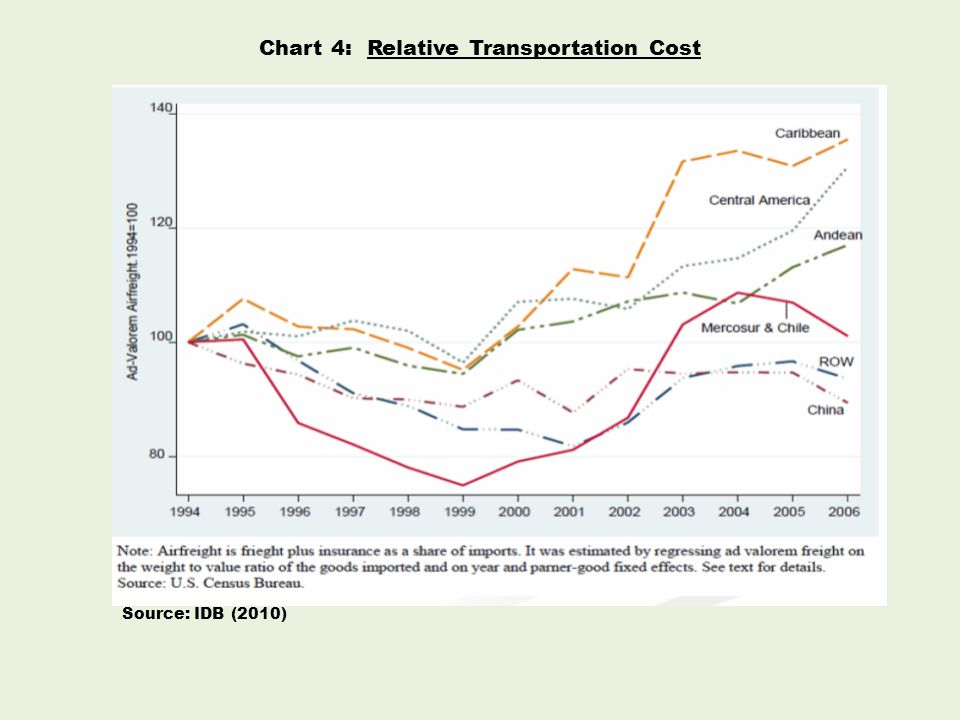 Chart 4: Relative Transportation Cost Source: IDB (2010)