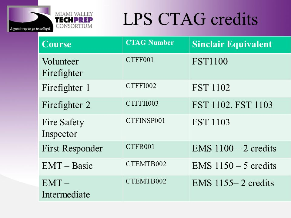 LPS CTAG credits Course CTAG Number Sinclair Equivalent Volunteer Firefighter CTFF001 FST1100 Firefighter 1 CTFFI002 FST 1102 Firefighter 2 CTFFII003