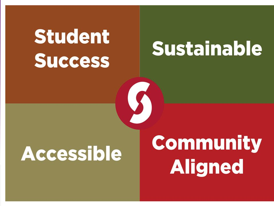 State ODE/OBR Vision To assure that Sinclair Community College Tech Prep programs are a vital and effective component of the State's integrated strategies to enhance students' college and career readiness and postsecondary success.