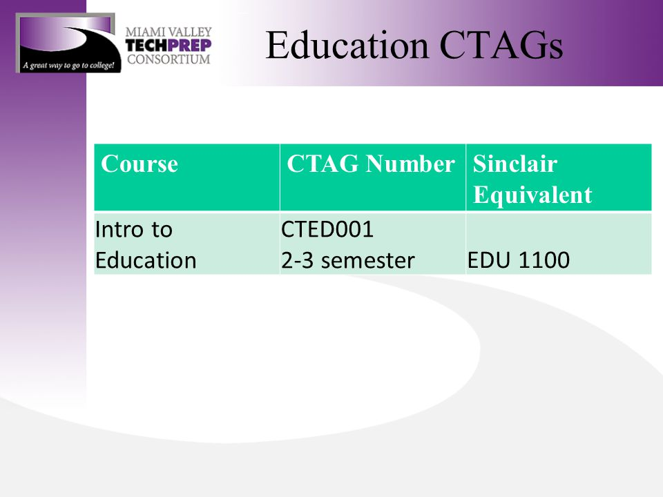 Education CTAGs CourseCTAG NumberSinclair Equivalent Intro to Education CTED001 2-3 semesterEDU 1100