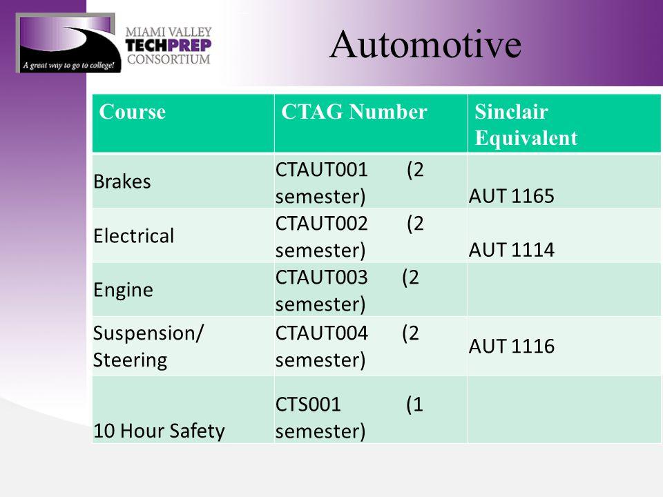 Automotive CourseCTAG NumberSinclair Equivalent Brakes CTAUT001 (2 semester)AUT 1165 Electrical CTAUT002 (2 semester)AUT 1114 Engine CTAUT003 (2 semester) Suspension/ Steering CTAUT004 (2 semester) AUT 1116 10 Hour Safety CTS001 (1 semester)