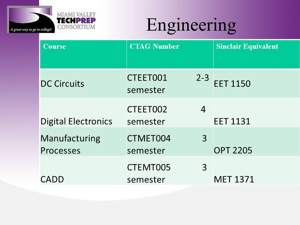 Engineering CourseCTAG NumberSinclair Equivalent DC Circuits CTEET001 2-3 semester EET 1150 Digital Electronics CTEET002 4 semesterEET 1131 Manufacturing Processes CTMET004 3 semesterOPT 2205 CADD CTEMT005 3 semesterMET 1371