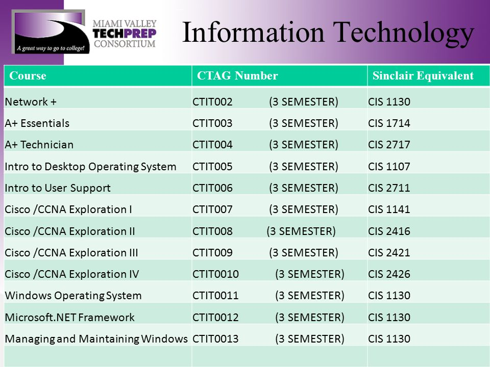 Information Technology CourseCTAG NumberSinclair Equivalent Network +CTIT002 (3 SEMESTER)CIS 1130 A+ EssentialsCTIT003 (3 SEMESTER)CIS 1714 A+ Technic