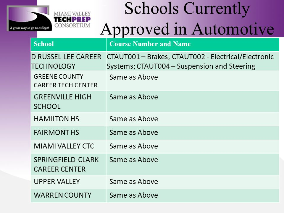 Schools Currently Approved in Automotive SchoolCourse Number and Name D RUSSEL LEE CAREER TECHNOLOGY CTAUT001 – Brakes, CTAUT002 - Electrical/Electronic Systems; CTAUT004 – Suspension and Steering GREENE COUNTY CAREER TECH CENTER Same as Above GREENVILLE HIGH SCHOOL Same as Above HAMILTON HSSame as Above FAIRMONT HSSame as Above MIAMI VALLEY CTCSame as Above SPRINGFIELD-CLARK CAREER CENTER Same as Above UPPER VALLEYSame as Above WARREN COUNTYSame as Above