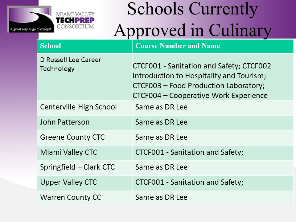 Schools Currently Approved in Culinary SchoolCourse Number and Name D Russell Lee Career Technology CTCF001 - Sanitation and Safety; CTCF002 – Introduction to Hospitality and Tourism; CTCF003 – Food Production Laboratory; CTCF004 – Cooperative Work Experience Centerville High SchoolSame as DR Lee John PattersonSame as DR Lee Greene County CTCSame as DR Lee Miami Valley CTCCTCF001 - Sanitation and Safety; Springfield – Clark CTCSame as DR Lee Upper Valley CTCCTCF001 - Sanitation and Safety; Warren County CCSame as DR Lee