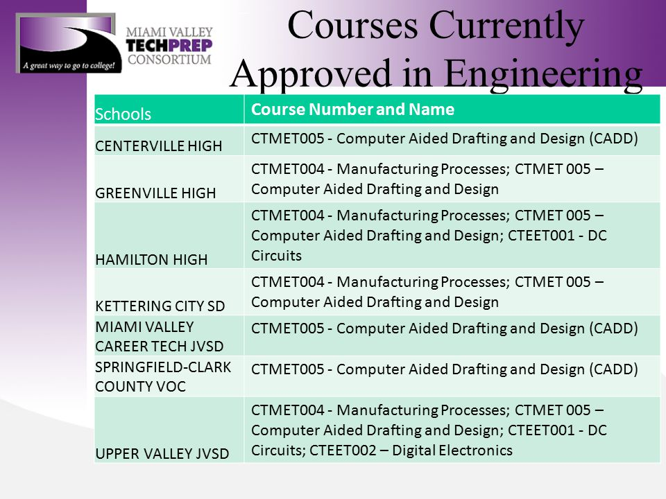 Courses Currently Approved in Engineering Schools Course Number and Name CENTERVILLE HIGH CTMET005 - Computer Aided Drafting and Design (CADD) GREENVI