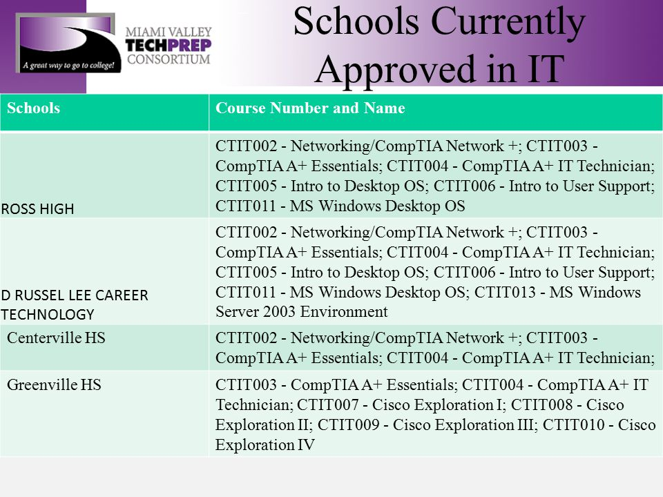 Schools Currently Approved in IT SchoolsCourse Number and Name ROSS HIGH CTIT002 - Networking/CompTIA Network +; CTIT003 - CompTIA A+ Essentials; CTIT004 - CompTIA A+ IT Technician; CTIT005 - Intro to Desktop OS; CTIT006 - Intro to User Support; CTIT011 - MS Windows Desktop OS D RUSSEL LEE CAREER TECHNOLOGY CTIT002 - Networking/CompTIA Network +; CTIT003 - CompTIA A+ Essentials; CTIT004 - CompTIA A+ IT Technician; CTIT005 - Intro to Desktop OS; CTIT006 - Intro to User Support; CTIT011 - MS Windows Desktop OS; CTIT013 - MS Windows Server 2003 Environment Centerville HSCTIT002 - Networking/CompTIA Network +; CTIT003 - CompTIA A+ Essentials; CTIT004 - CompTIA A+ IT Technician; Greenville HSCTIT003 - CompTIA A+ Essentials; CTIT004 - CompTIA A+ IT Technician; CTIT007 - Cisco Exploration I; CTIT008 - Cisco Exploration II; CTIT009 - Cisco Exploration III; CTIT010 - Cisco Exploration IV