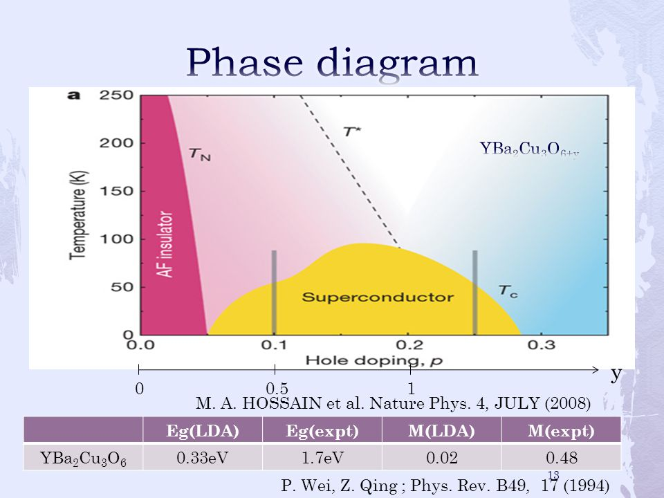 Eg(LDA)Eg(expt)M(LDA)M(expt) YBa 2 Cu 3 O 6 0.33eV1.7eV0.020.48 M. A. HOSSAIN et al. Nature Phys. 4, JULY (2008) y 0.51 P. Wei, Z. Qing ; Phys. Rev. B