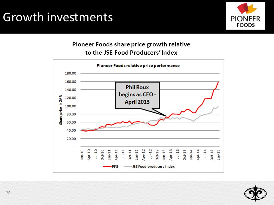 20 Growth investments Pioneer Foods share price growth relative to the JSE Food Producers' Index