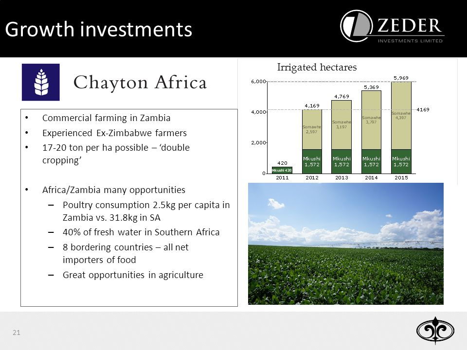 21 Irrigated hectares Commercial farming in Zambia Experienced Ex-Zimbabwe farmers 17-20 ton per ha possible – 'double cropping' Africa/Zambia many opportunities – Poultry consumption 2.5kg per capita in Zambia vs.