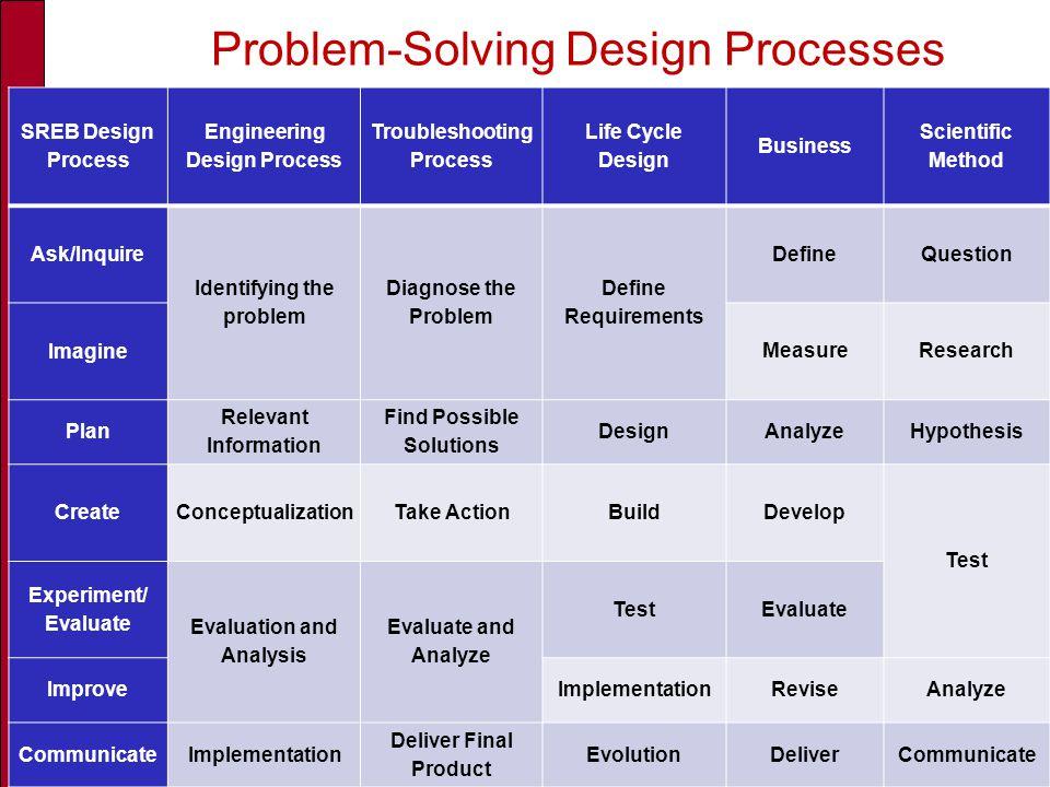 High Schools That Work SREB Design Process Engineering Design Process Troubleshooting Process Life Cycle Design Business Scientific Method Ask/Inquire