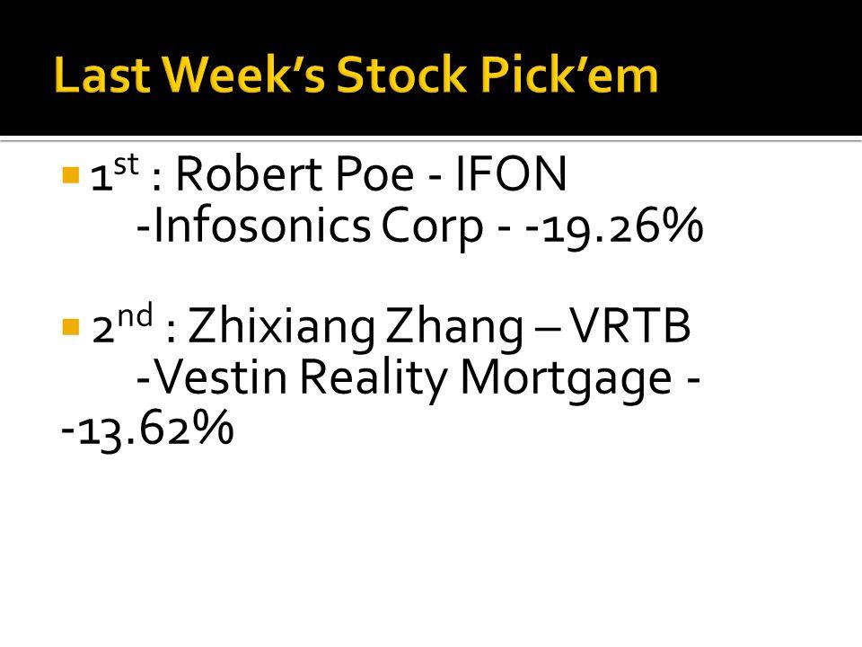  1 st : Robert Poe - IFON -Infosonics Corp - -19.26%  2 nd : Zhixiang Zhang – VRTB -Vestin Reality Mortgage - -13.62%