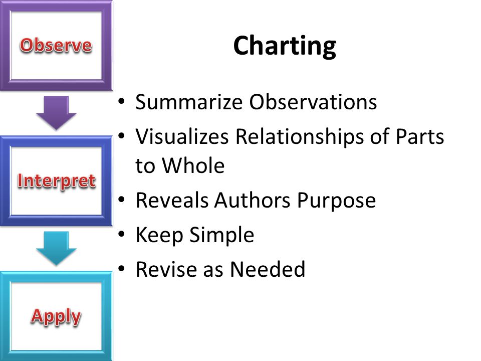 Charting Summarize Observations Visualizes Relationships of Parts to Whole Reveals Authors Purpose Keep Simple Revise as Needed