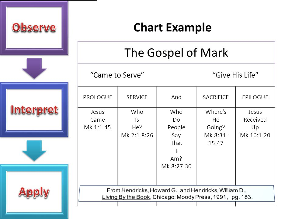 """Chart Example The Gospel of Mark """"Came to Serve""""""""Give His Life"""" PROLOGUESERVICEAndSACRIFICEEPILOGUE Jesus Came Mk 1:1-45 Who Is He? Mk 2:1-8:26 Who Do"""