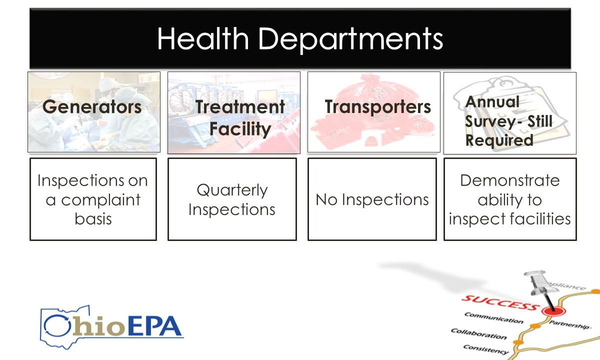 Inspections on a complaint basis Quarterly Inspections No Inspections Demonstrate ability to inspect facilities Generators Treatment Facility Transporters Annual Survey- Still Required