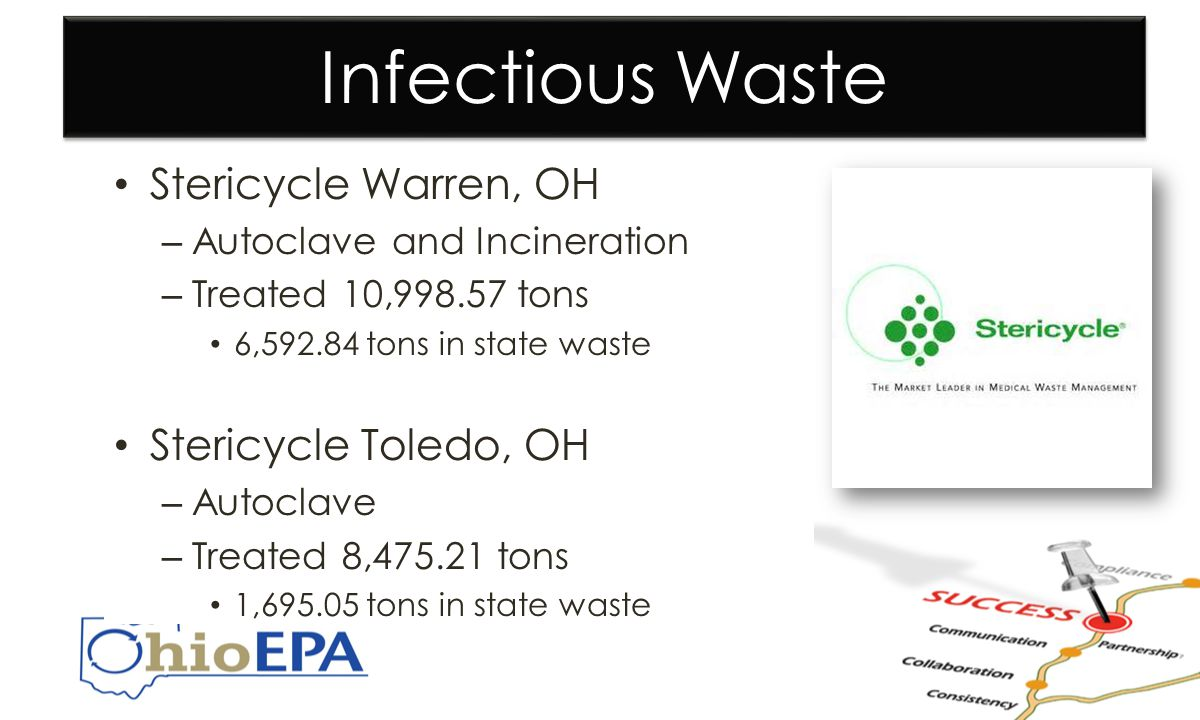 Infectious Waste Stericycle Warren, OH – Autoclave and Incineration – Treated 10,998.57 tons 6,592.84 tons in state waste Stericycle Toledo, OH – Autoclave – Treated 8,475.21 tons 1,695.05 tons in state waste Stericycle Warren, OH – Autoclave and Incineration – Treated 10,998.57 tons 6,592.84 tons in state waste Stericycle Toledo, OH – Autoclave – Treated 8,475.21 tons 1,695.05 tons in state waste