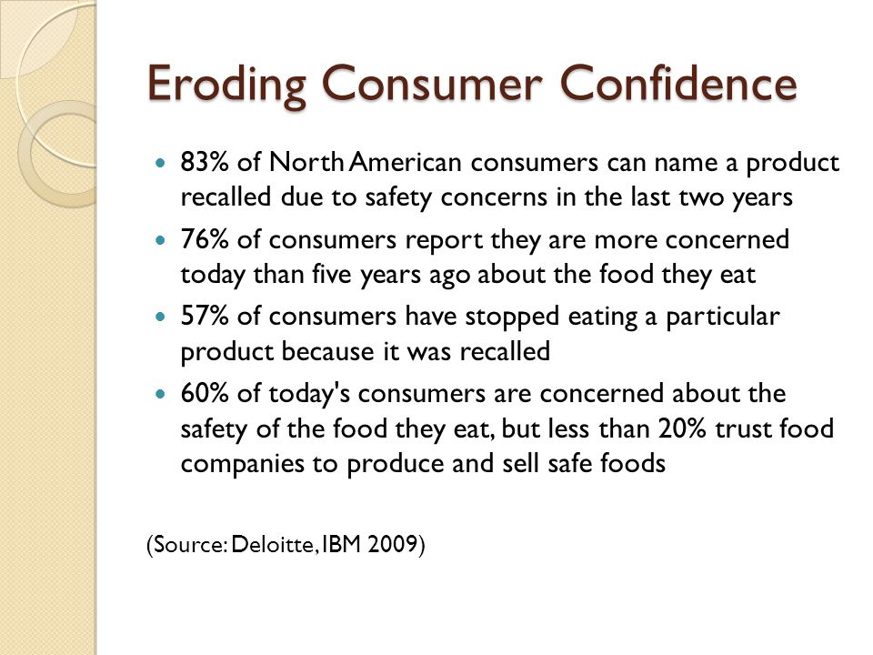 Eroding Consumer Confidence 83% of North American consumers can name a product recalled due to safety concerns in the last two years 76% of consumers