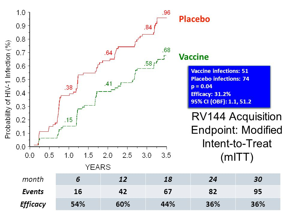 RV144 Acquisition Endpoint: Modified Intent-to-Treat (mITT) Vaccine infections: 51 Placebo infections: 74 p = 0.04 Efficacy: 31.2% 95% CI (OBF): 1.1, 51.2 Placebo Vaccine month612182430 Events1642678295 Efficacy54%60%44%36%