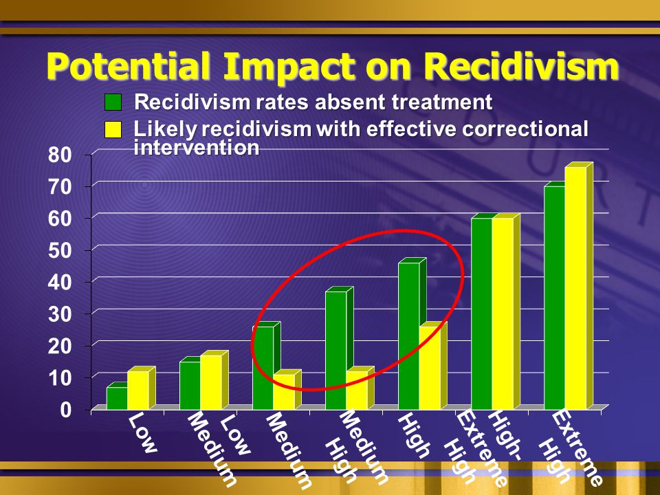 Potential Impact on Recidivism Low Low Medium Medium Medium High High High- Extreme High Extreme High Recidivism rates absent treatment Likely recidivism with effective correctional Likely recidivism with effective correctional intervention intervention