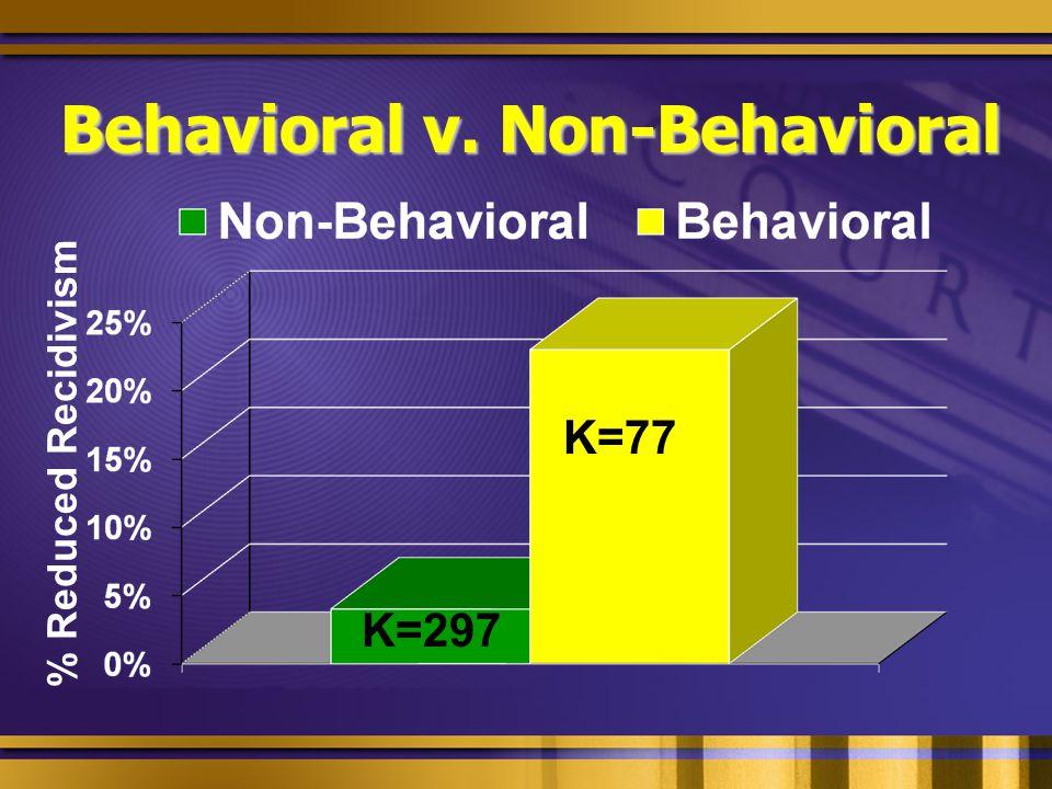 Behavioral v. Non-Behavioral % Reduced Recidivism K=297 K=77