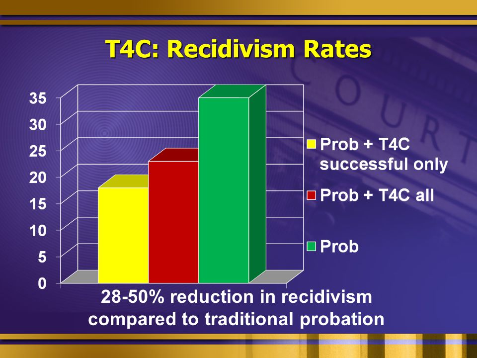 28-50% reduction in recidivism compared to traditional probation T4C: Recidivism Rates
