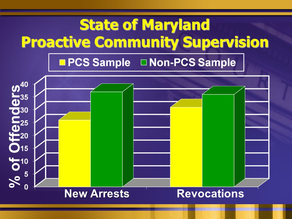 State of Maryland Proactive Community Supervision % of Offenders New Arrests Revocations