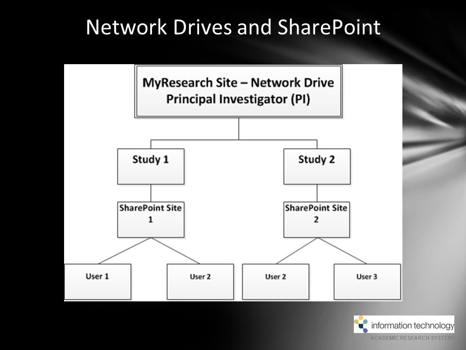 ACADEMIC RESEARCH SYSTEMS Network Drives and SharePoint