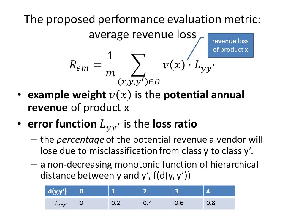 The proposed performance evaluation metric: average revenue loss d(y,y')01234 00.20.40.60.8 revenue loss of product x