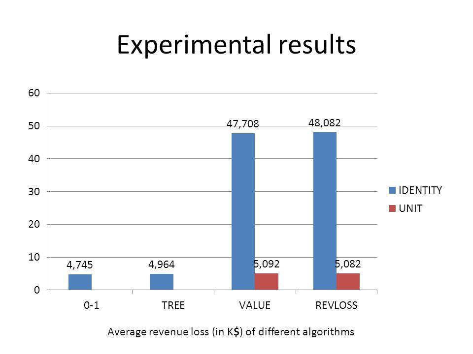 Experimental results Average revenue loss (in K$) of different algorithms