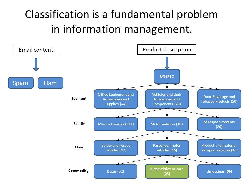 Classification is a fundamental problem in information management. Email content Product description UNSPSC Product and material transport vehicles (1