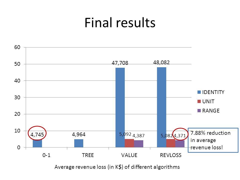 Final results Average revenue loss (in K$) of different algorithms 7.88% reduction in average revenue loss!