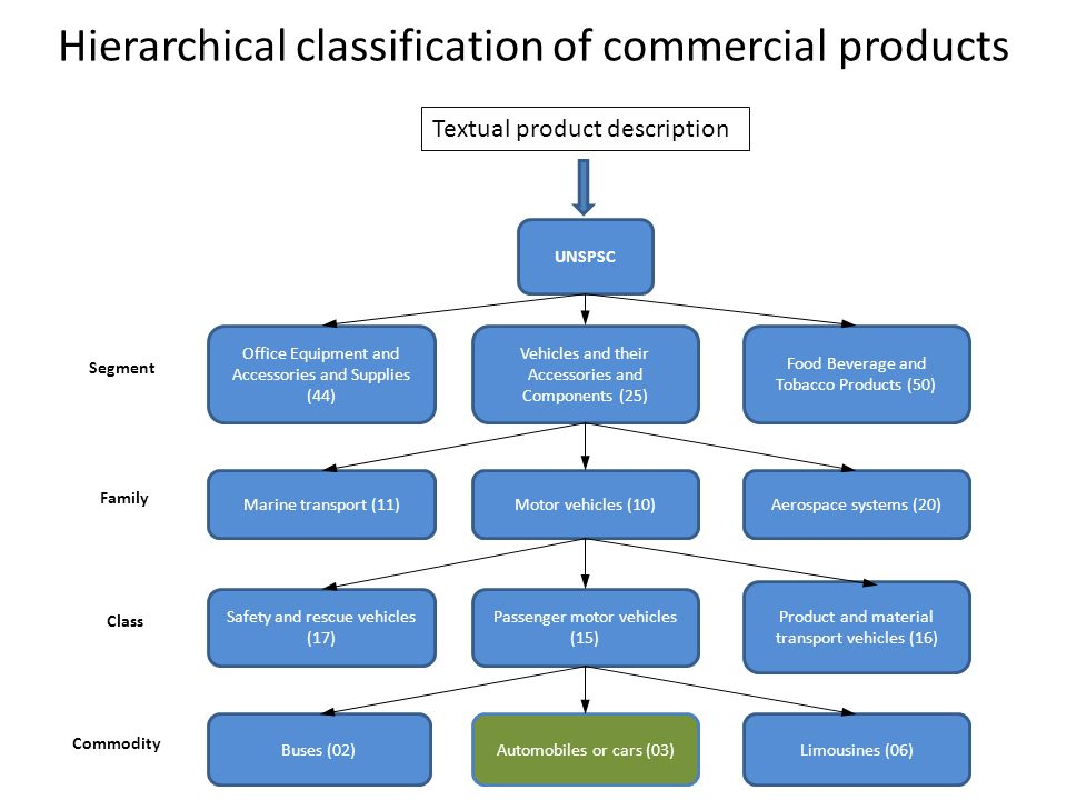 Hierarchical classification of commercial products Textual product description UNSPSC Product and material transport vehicles (16) Passenger motor veh