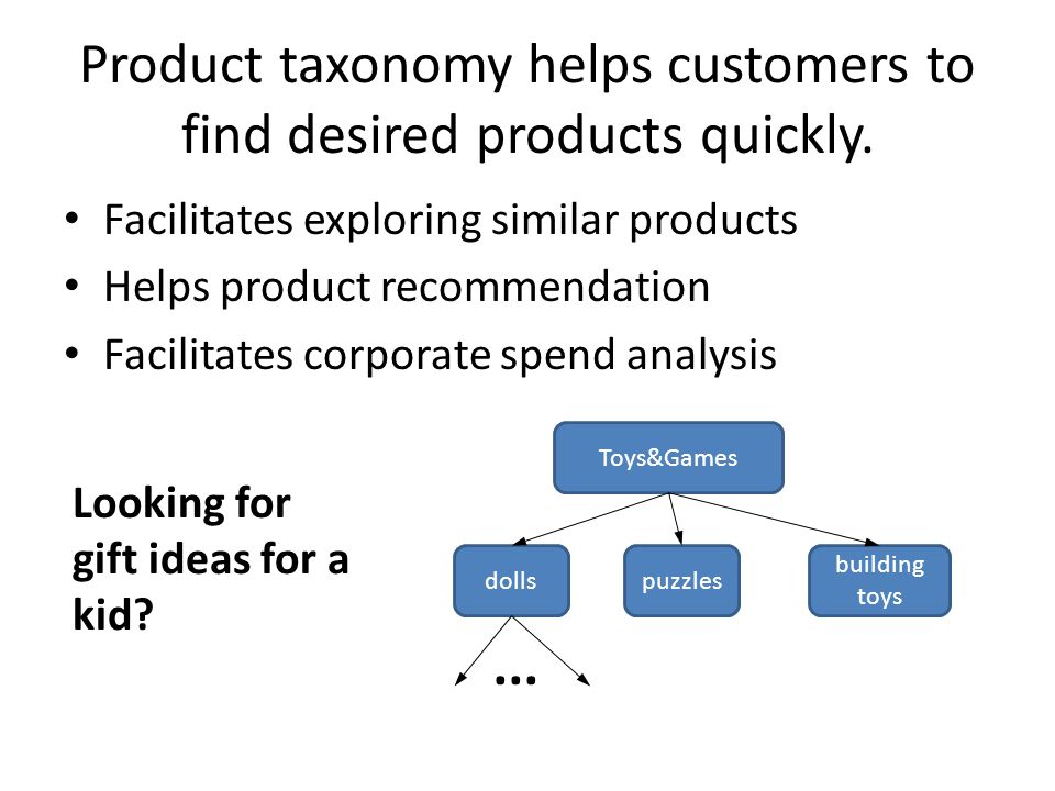 Product taxonomy helps customers to find desired products quickly. Facilitates exploring similar products Helps product recommendation Facilitates cor
