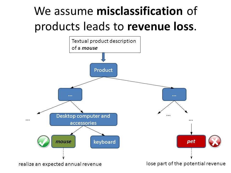 We assume misclassification of products leads to revenue loss. Textual product description of a mouse Product... Desktop computer and accessories mous