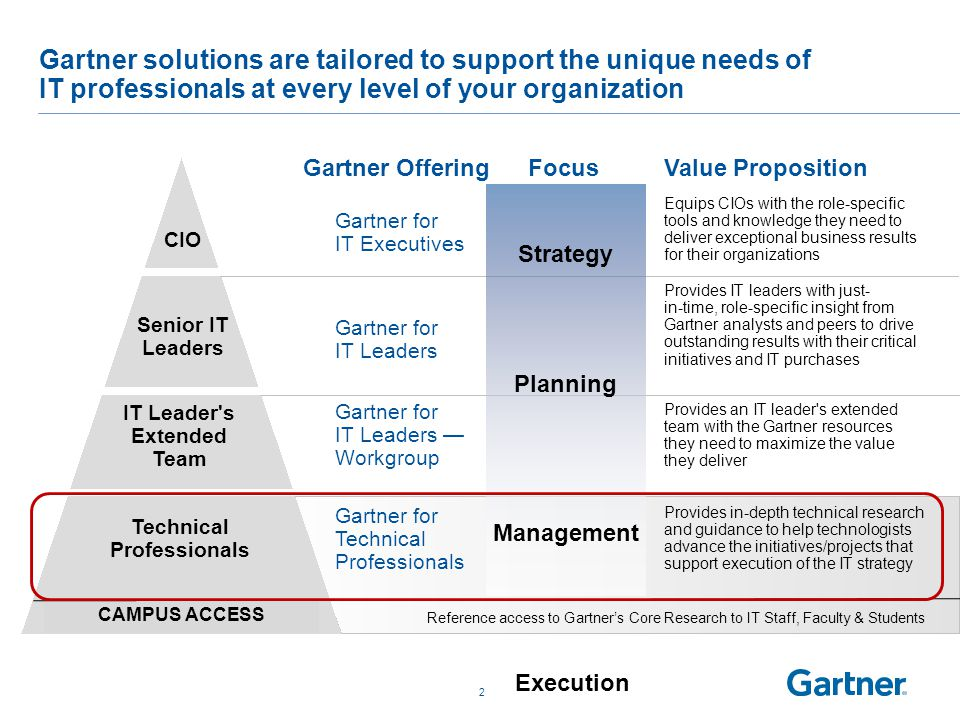 2 Gartner solutions are tailored to support the unique needs of IT professionals at every level of your organization Gartner for IT Executives Gartner