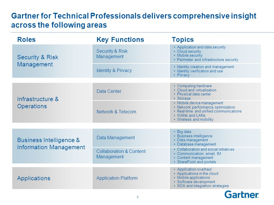 3 Gartner for Technical Professionals delivers comprehensive insight across the following areas Security & Risk Management RolesKey FunctionsTopics Security & Risk Management Application and data security Cloud security Mobile security Perimeter and infrastructure security Identity & Privacy Identity creation and management Identity verification and use Privacy Infrastructure & Operations Data Center Computing hardware Cloud and virtualization Physical data center Storage Network & Telecom Mobile device management Network performance optimization Real-time and unified communications WANs and LANs Wireless and mobility Business Intelligence & Information Management Data Management Big data Business intelligence Data management Database management Collaboration & Content Management Collaboration and social initiatives Communication, email, IM Content management SharePoint and portals Applications Application Platform Application overhaul Applications in the cloud Mobile applications Software development SOA and integration strategies
