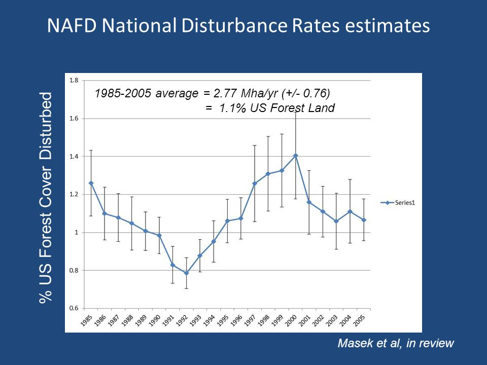 NAFD National Disturbance Rates estimates % US Forest Cover Disturbed 1985-2005 average = 2.77 Mha/yr (+/- 0.76) = 1.1% US Forest Land Masek et al, in