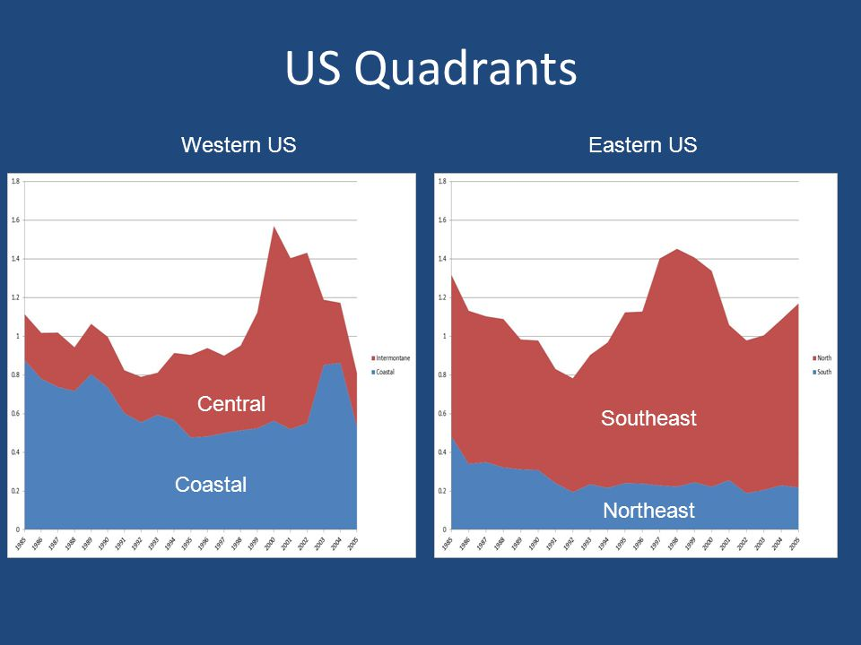 US Quadrants Western USEastern US Central Coastal Southeast Northeast