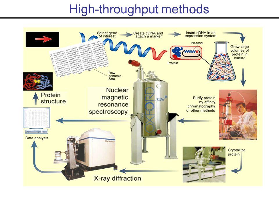 High-throughput methods