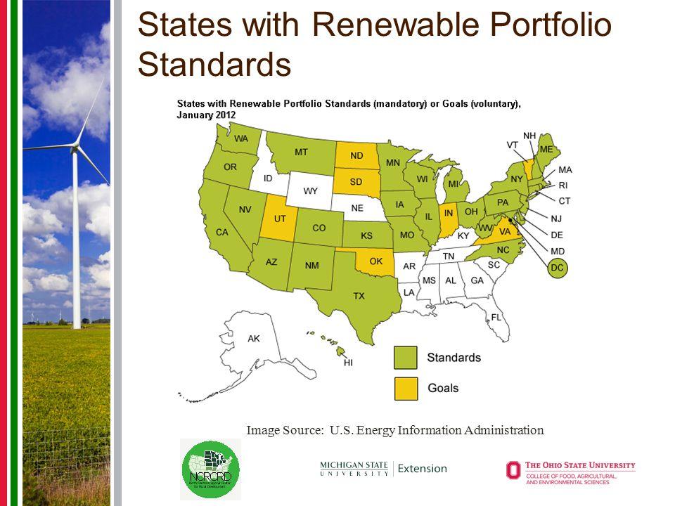 States with Renewable Portfolio Standards Image Source: U.S. Energy Information Administration