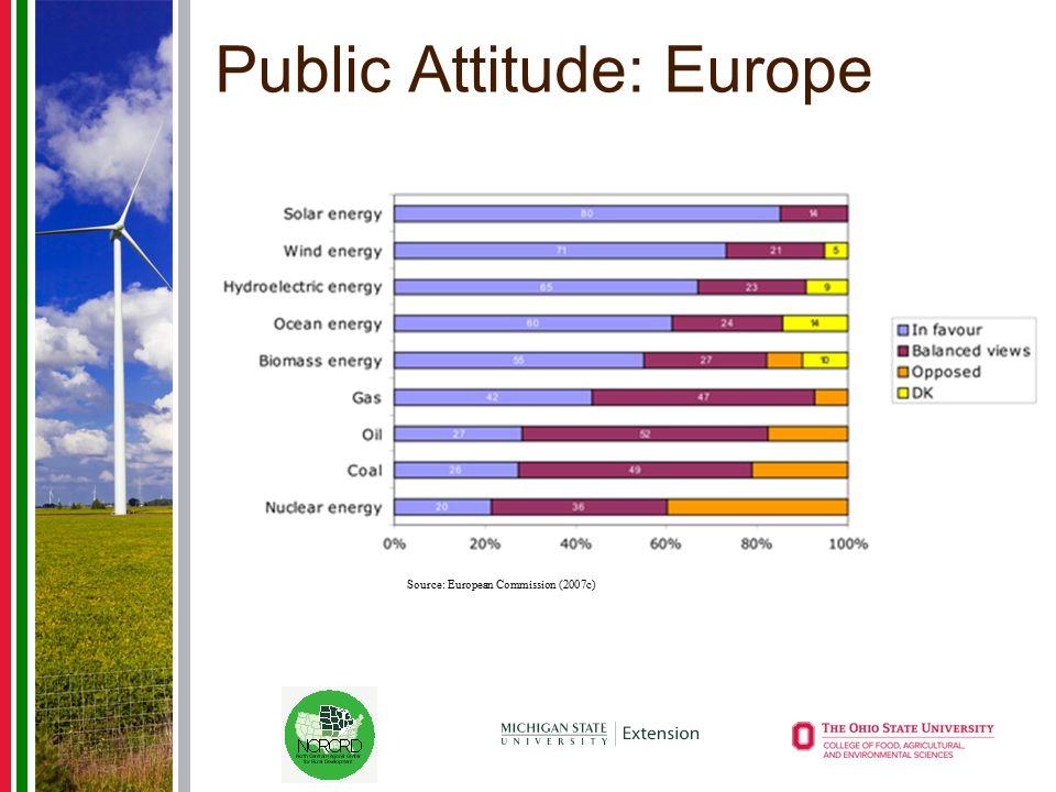 Public Attitude: Europe Source: European Commission (2007c)
