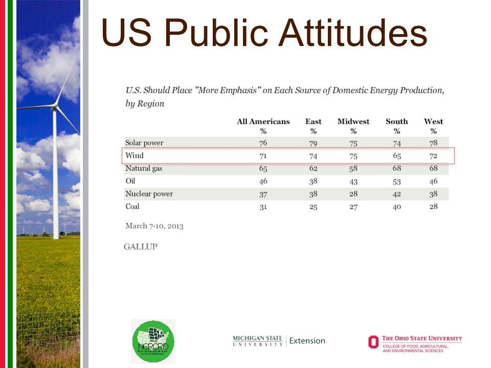 US Public Attitudes