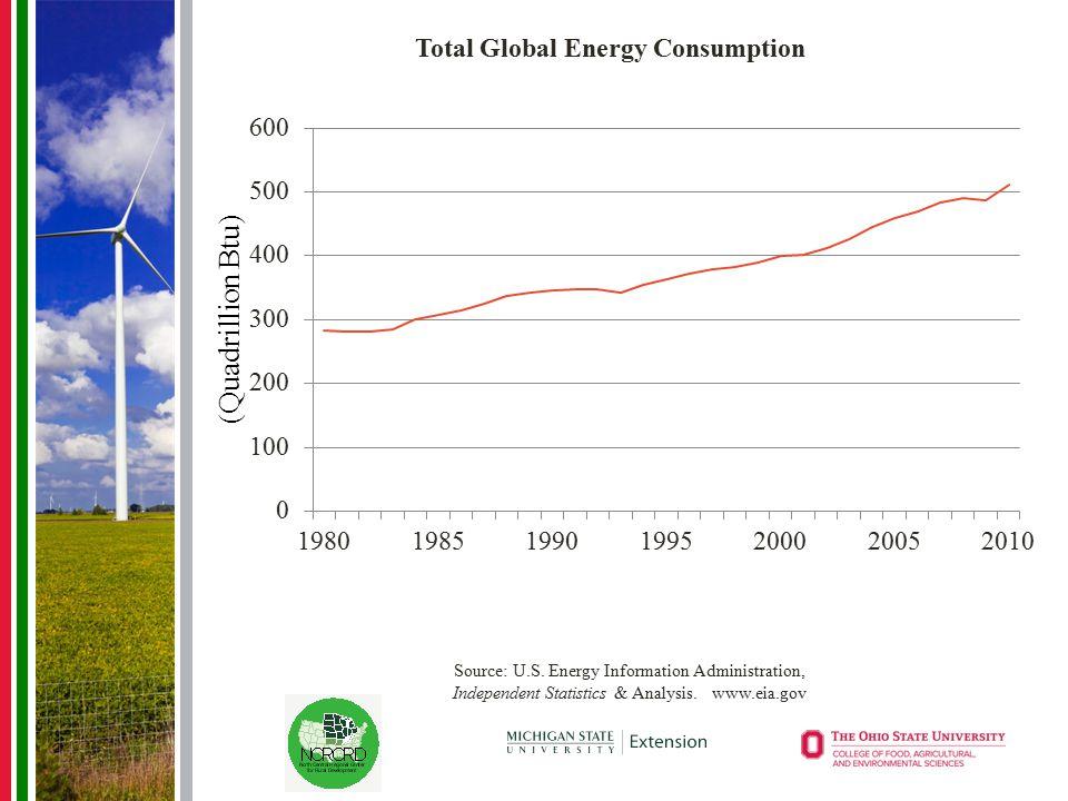 Source: U.S. Energy Information Administration, Independent Statistics & Analysis. www.eia.gov
