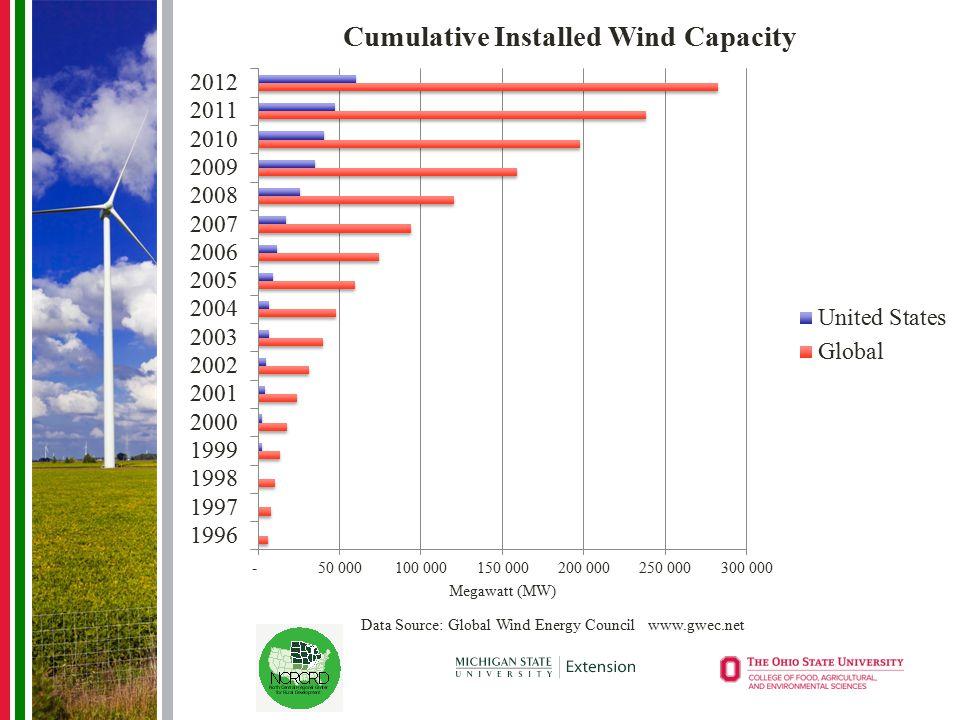 Data Source: Global Wind Energy Council www.gwec.net